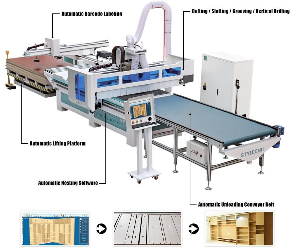 Full automatic nesting CNC router machine