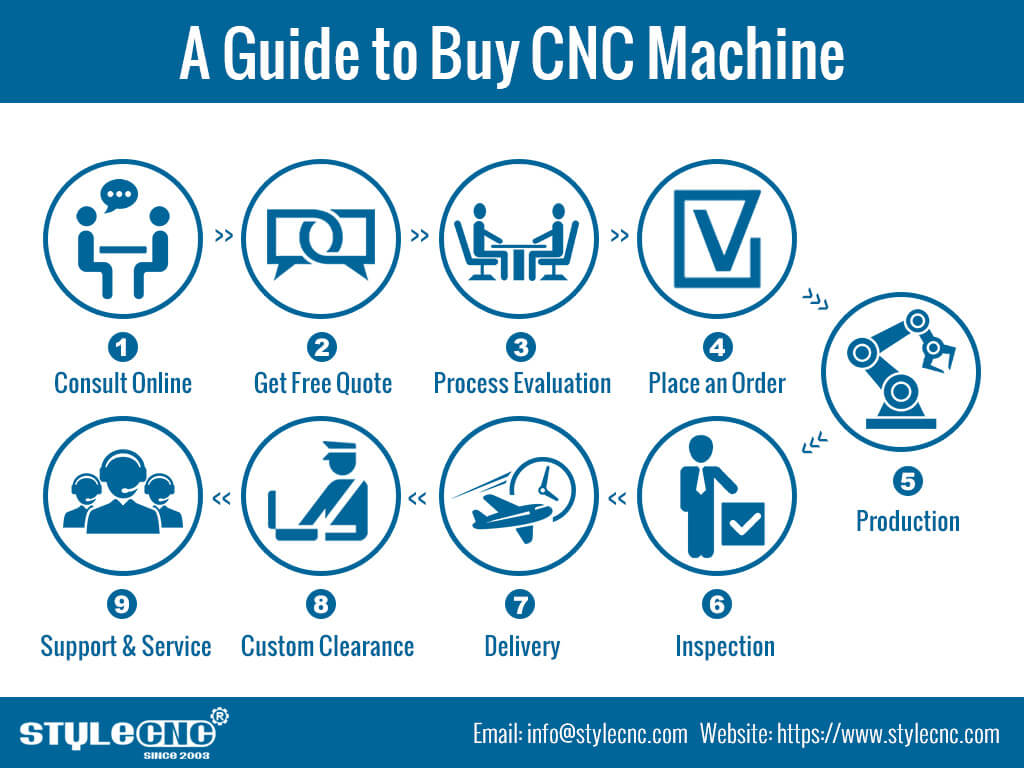 How to buy CNC machine from STYLECNC?