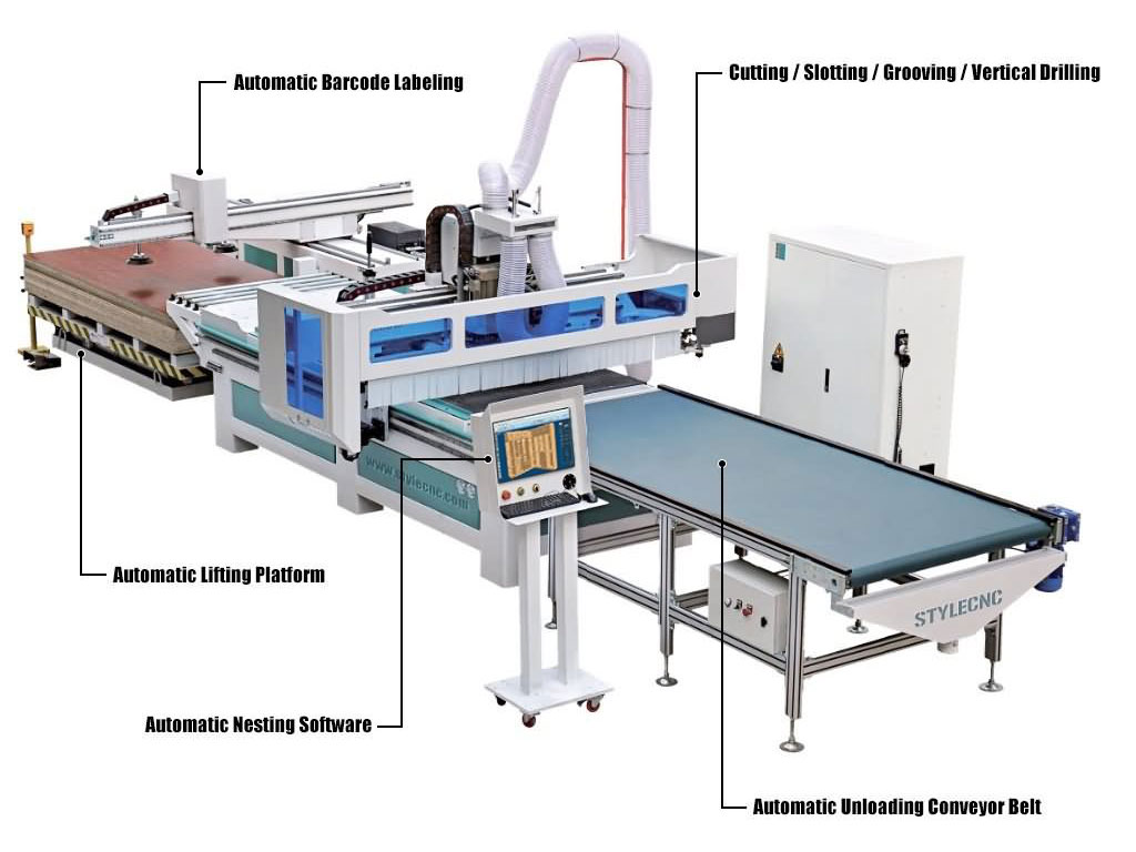 Solution for panel furniture production