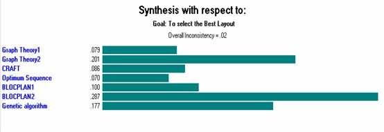 Synthesis with respect to the goal