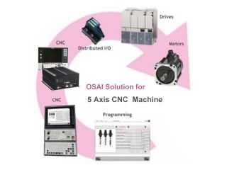 OSAI solutions for 5 axis CNC machine