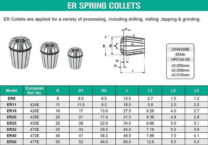 ER Spring Collets