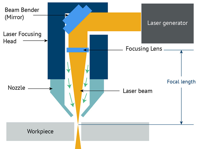 Fiber laser cutting machine precision analysis