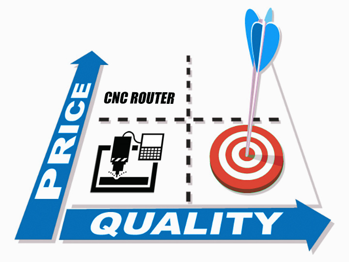 Pay attention to CNC router quality rather than CNC router price