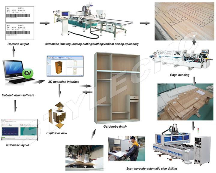 Intelligent furniture production line