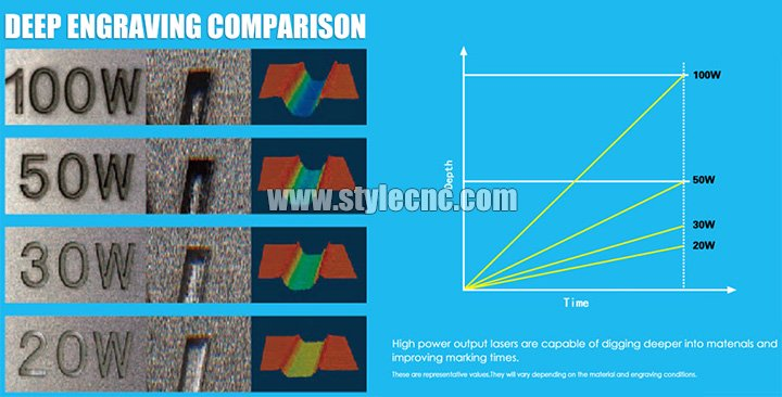 3D fiber laser marking machine engraving depth comparison