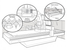 CNC Router and CNC Machining Center safe working practices