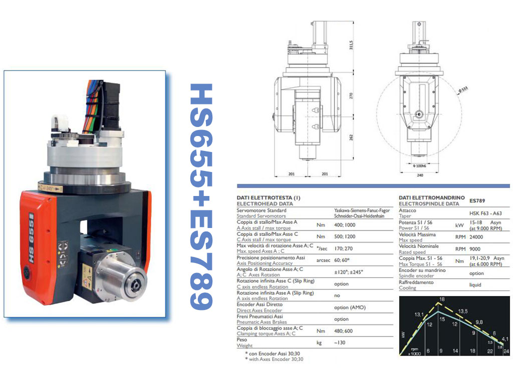 HSD liquid cooled spindle for 5 Axis CNC Router