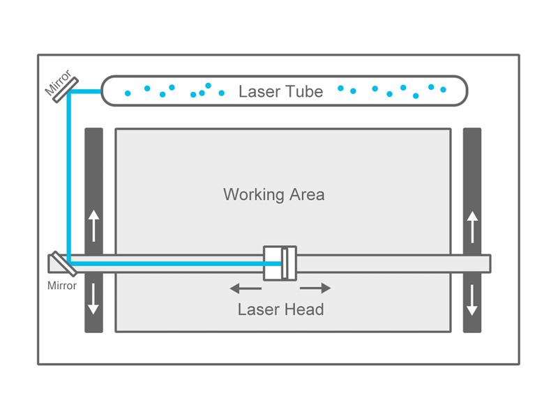 laser tube of CNC Laser Machine