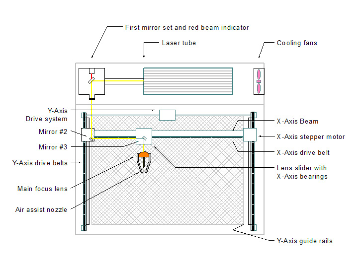 spare parts of CNC Laser Machine