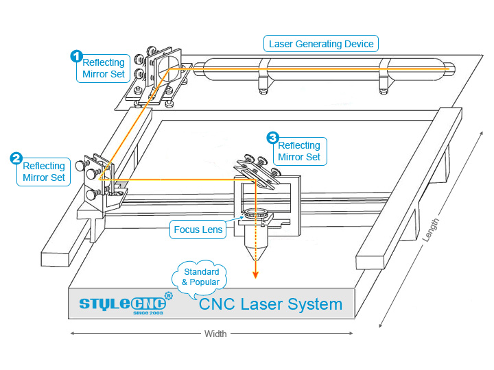 lens and mirrors of CNC Laser Machine