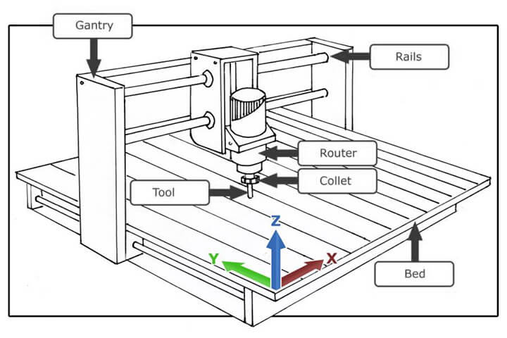 How does a CNC router machine work?
