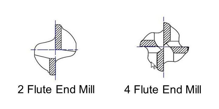 Flutes End Mills
