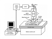 A Guide to Laser Micromachining System